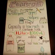 Image result for metric system anchor chart