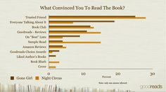 Feb, 25, 2013 - Goodreads | Blog Post: What convinced you to read this book? What format of ebook do you read? Would you be interested in a serial format? Goodreads asks the community to find out.