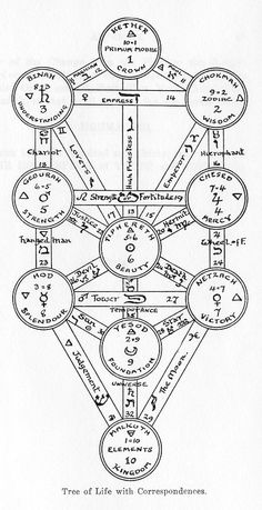 Chapters Five and Six from Q.B.L. or The Bride's Reception by Frater Achad, BEING A SHORT QABALISTIC TREATISE ON THE NATURE AND USE OF THE TREE OF LIFE - Esoteric Online