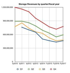 IBM_Storage_By_Q_to_Q4cy2017 IBM Systems Business storage revenues by quarter to Q4 cy2017