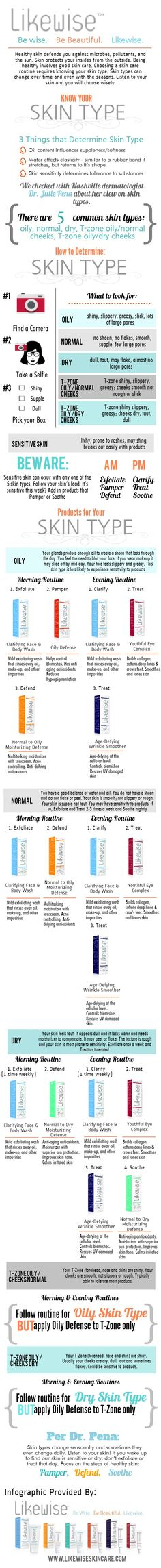 The single most important thing you can do to keep your skin healthy is to understand your skin type. Caring for the wrong skin type can aggravate skin, lead to acne, or even make your skin look older than it really is. Skin types can change over time and even with the seasons, so you may need to update your routine at some point. #infographics