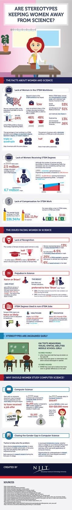 The Facts About Women and STEM - Getting Smart by Guest Author - girls in STEM, infographic, STEM, STEMchat