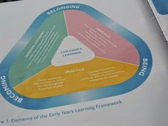 Activity planning for early years educators using the EYLF outcomes. Mummy Musings and Mayhem Learning Stories, Play Based Learning, Project Based Learning, Early Learning, Early Education, Early Childhood Education, Eylf Outcomes, Early Years Maths, Assessment For Learning