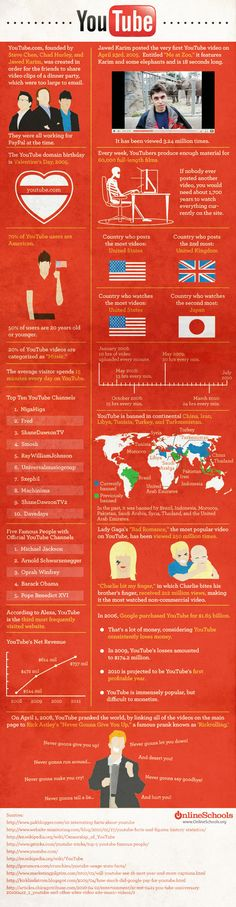 [Infographic] Facts you didn't know about YouTube (or maybe you did & I didn't)