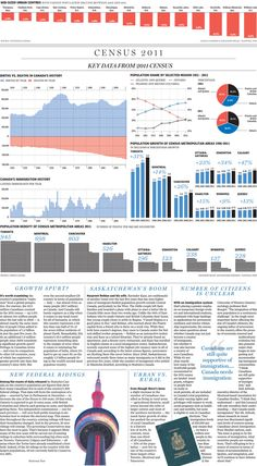 Census Canada 2011: Behind the numbers