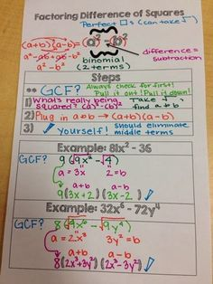 The Secondary Classroom can be fun too.....: Basic Factoring Notes