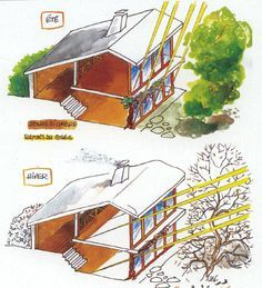 Tips for building making build ACEVE Maison Earthship, Earthship Home, Architecture Durable, Sustainable Architecture, Concept Board Architecture, Architecture Design, Roof Design, House Design, Earthship Design