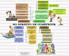 ENTENDEU DIREITO OU QUER QUE DESENHE ???: DIREITO DE CONSTRUIR