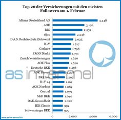 Aktuelle Zahlen deutschsprachiger Versicherungen bei Twitter - Stand Februar 2013