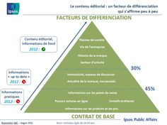 Editorial Content, and thus Brand Journalism, differentiate brands on the web (Ipsos for AdC - L'Agence de Contenu).
