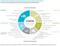 Entwicklung einer digitalen Vision