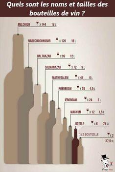 Quels sont les noms des bouteilles de vin par taille ? Combien de verres servir avec une bouteille ? Trouvez sur www.beaux-vins.com les réponses à vos questions ! via @Beaux-Vins