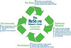 Want to know how the ReStore operates? The ReStore helps the whole community! Habitat Restore, Habitat For Humanity Restore, Environmentalism, Reuse, Habitats, Restoration, Community, Marketing, Logos