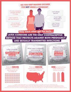 condoms usage examples