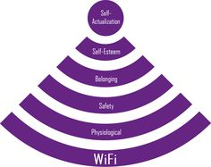 Updated version of Maslow's hierarchy of needs with Wi-fi