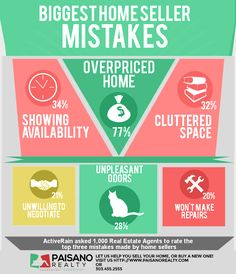 What 6 big mistakes could be preventing your home from being sold? --------------------- Thinking about selling? Let us help you avoid mistakes and sell the right way! 303.455.2555