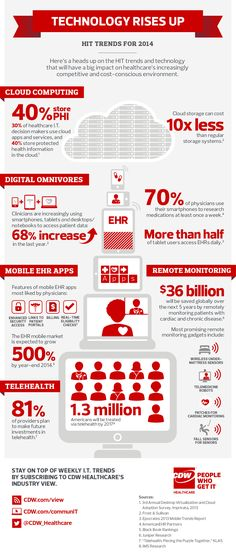 Here's a heads up on health IT trends for 2014 from CDW Healthcare