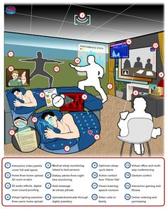 """Travelodge Future Of Sleep Study: Augmented Reality To Revolutionise Our Slumber - How Advanced Hotel Room Technology in 2030 Will Almost """"Be Alive"""" / Dr. Ian Pearson / June 2011"""