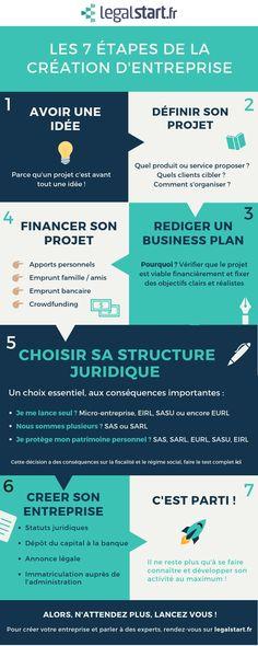 Money Making Crafts, How To Make Money, Business Planning, Communication, Digital Marketing, Coding, How To Plan, Job, Microsoft
