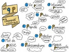 Les 9 P de la citoyenneté numérique Digital Citizenship, Master, Journal, Internet, School, Infographic, Creative Crafts, Technology