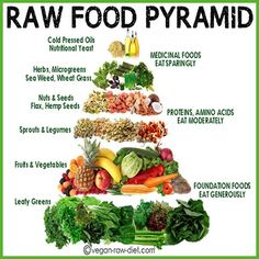 What do you eat as a raw vegan? Only lettuce?! No! See what you can eat on a plant-based raw food diet.