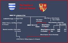 Families of Grey and Seymour (Family Tree)