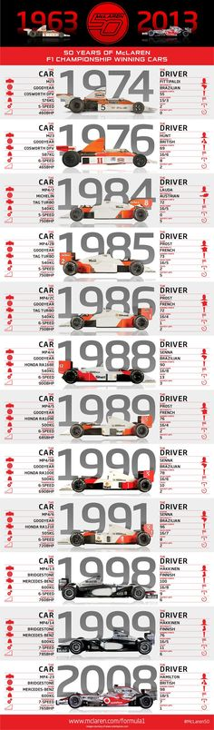 50 years of McLaren F1 championship winning cars: infographic #mclarenf1