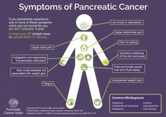 Symptoms of Pancreatic Cancer #cancer