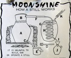 moonshine still diagram - 500×411