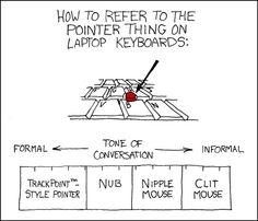 Formas de llamar el mouse de ibm