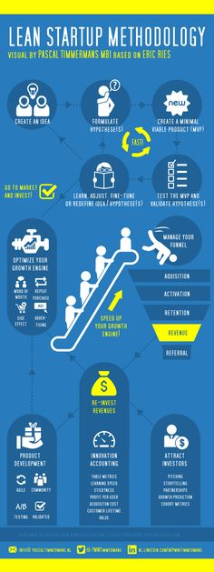 Lean Startup Methodology [infographic] – Innovation Excellence for Entrepreneu. - Lean Startup Methodology [infographic] – Innovation Excellence for Entrepreneurship - Lean Startup, Startup Business Plan, Business Innovation, Start Up Business, Business Planning, Business Ideas, Startup Ideas, Business Funding, Business School