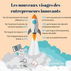 [INFOGRAPHIE] Les nouveaux visages des entrepreneurs innovants : 74% sont poussés par la créativité et l'innovation, 84% par le goût d'entreprendre et de relever des défis, 69%par l'aventure humaine et le goût du travail en équipe, 47% par le goût du risque, 42% par la réussite financière, 52% par l'environnement de travail différent, 29% par...