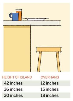 The right amount of overhang Island seating generally comes in three heights: table (30 inches), counter (36 inches), and bar (42 inches). Each one requires a different amount of overhang (also called knee space) for diners to sit comfortably. The higher the seating, the less knee space needed, as per these recommendations from the National Kitchen and Bath Association.