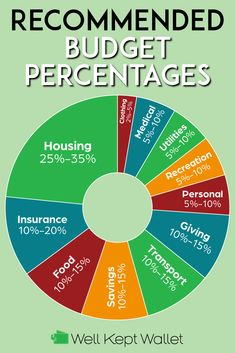 11 Recommended Budget Percentages by Category – Finance tips, saving money, budgeting planner Planning Budget, Budget Planner, Financial Planning, Financial Assistance, Budget Binder, Financial Literacy, Financial Budget, Budget Spreadsheet, Financial Peace