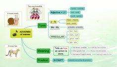 Adverbs mind map