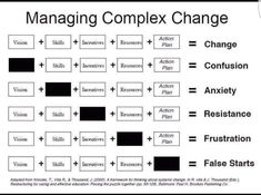 Take a look at the graphic above. Your goal is change. Every organization needs to change sometimes — business plans adjust, revenue streams change, leadership turns over, etc. So if your goal is change, how do you achieve that? It Management, Business Management, Business Planning, Business Tips, Change Management Models, Business Infographics, Program Management, Business Articles, Leadership Development