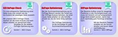 Suchmaschinenoptimierung in 3 Schritten - OnPage SEO