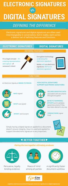 Electronic Signature, Digital Signature, eSignature, eSign or Online Signature. Online Signature, Digital Signature, Digital Board, Digital Technology, Did You Know, Online Marketing, Social Media, Electronics, Infographics