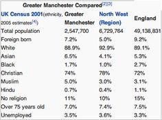 demographics- ethnicity of manchester