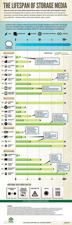 Storage media lifespan infographic by CrashPlan