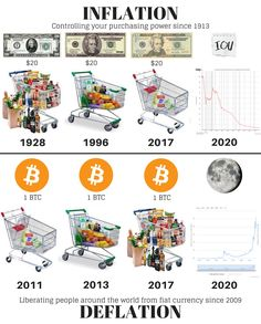 How does inflation affect cryptocurrency