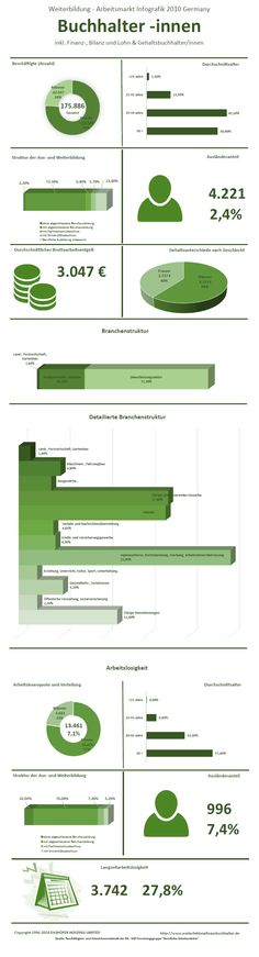 #Weiterbildung #Finanzbuchhalter #Arbeitsmarkt  Die Infographik zu Weiterbildung, Gehalt und Arbeitsmarkt der Berufsgruppe Buchhalter inkl. Finanzbuchhalter, Bilanzbuchhalter, Lohn- und Gehaltsbuchhalter in Deutschland, 2010. Hier finden sie alle notwendigen Daten zum Berufsbild eines Finanzbuchhalters, Buchhalters etc. inklusive der Branchen, in denen  Finanzbuchhalter eingesetzt werden, der Auslaenderanteil und die Arbeitslosenquote. Die Daten sind auf dem Stand des Jahres 2010