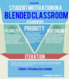 Student Motivation in a Blended Classroom (#INFOGRAPHIC)  #blendedlearning