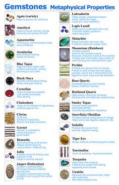 Gemstones Metaphysical Properties by fionan