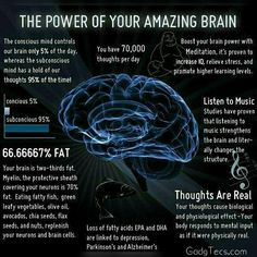 The Power Of Your Amazing Brainnn- Concious mind only controls 5% of our brain  It is 66.667% fat  You have an estimated 70000 thoughts/day  Meditation can boost your brain power  Tags: #brain #science #scienceiscool #neurology #neurology #neuroscience #scienceislife #brains #braingames #brainy #brainstorm #biology #maghaze #bio #biologymajor #biologyclass #biologylab #dimaag #dimaagkharab #fatty #fattyacids #nerd #geek