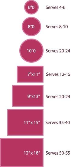 Chart For Ordering The Right Size Cake For Your Guests! This guide shows you the size of cake you will need to feed all the guests at any event.  #partyplanning #food #cake