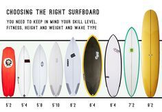 Choosing the right surfboard