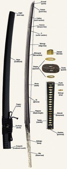 Japanese Swords and Samurai Swords - katana construction