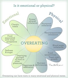 emotional eating flower and good article Great website for the physical causes of all these symptoms