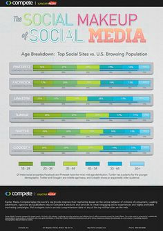 Still think only young people use #socialmedia? In that case you need to look at these #statistics and see where you can find your #target #audience. Thanks for sharing #s5i